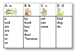 ABC Phonics Dictionary Pages